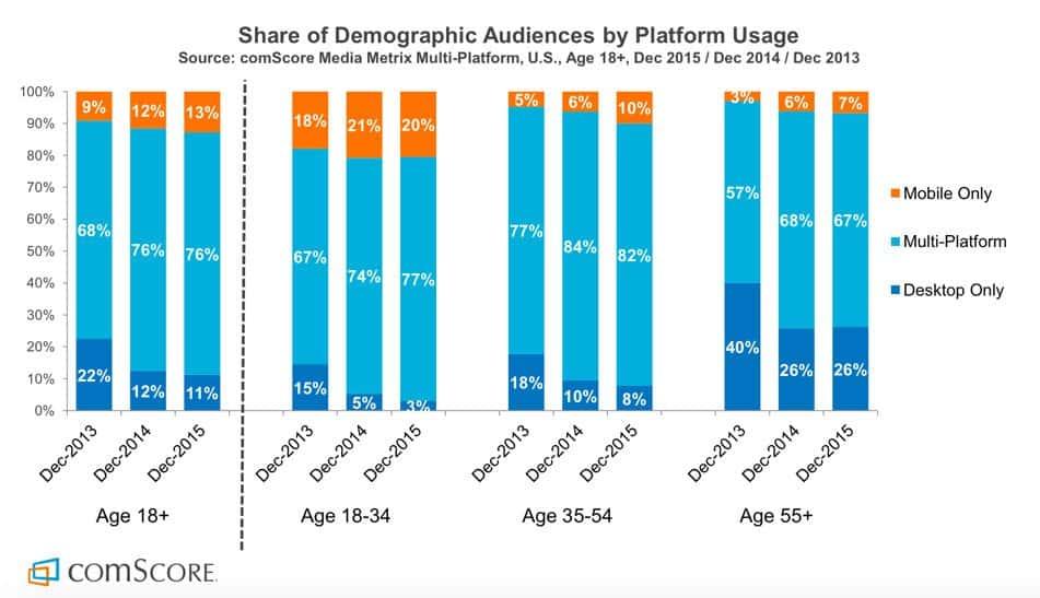 OS Platform Usage Statistics
